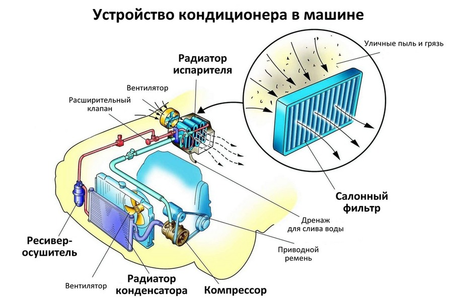 Схема кондиционера авто
